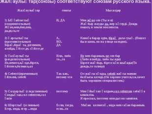 Жалғаулықтар(союзы) соответствуют союзам русского языка. ЖалғаулықтарсоюзыМ