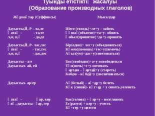 Туынды етістіктің жасалуы (Образование производных глаголов) Жұрнақтар (Суффи