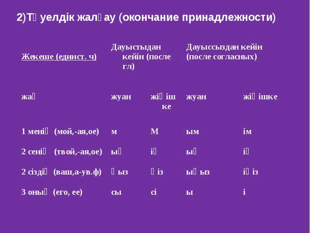 2)Тәуелдік жалғау (окончание принадлежности) Жекеше (единст. ч)Дауыстыдан к...