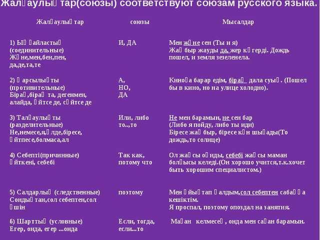 Жалғаулықтар(союзы) соответствуют союзам русского языка. ЖалғаулықтарсоюзыМ...