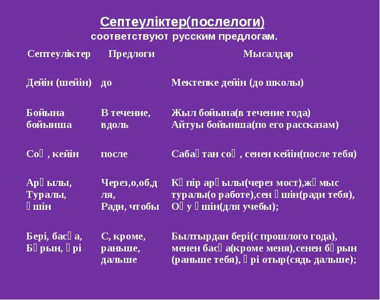 Септеуліктер(послелоги) соответствуют русским предлогам. СептеуліктерПредлог...