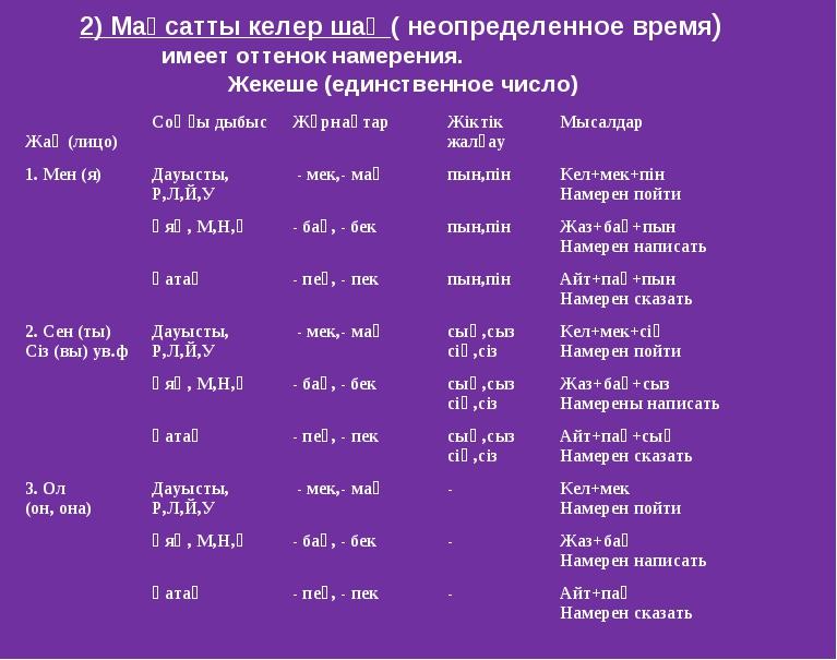 2) Мақсатты келер шақ ( неопределенное время) имеет оттенок намерения. Жекеше...
