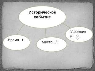 Историческое событие Участники Место _/_ Время t