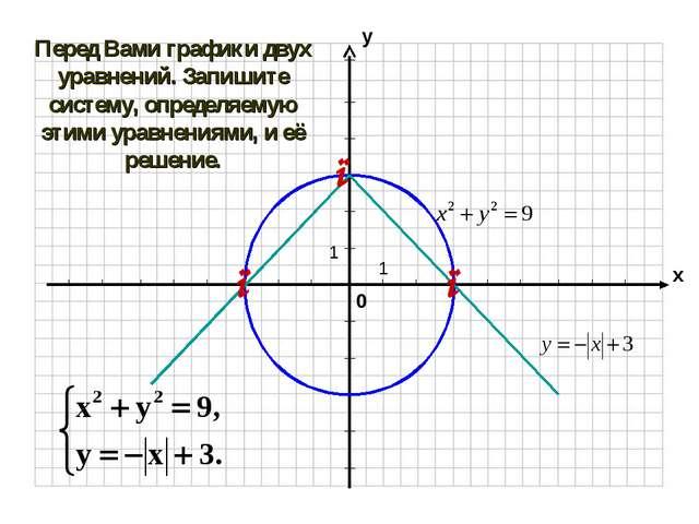 Перед Вами графики двух уравнений. Запишите систему, определяемую этими уравн...