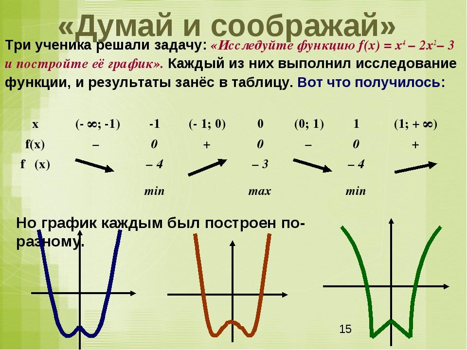 «Думай и соображай» Три ученика решали задачу: «Исследуйте функцию f(x) = х4...