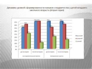Динамика уровней сформированности навыков сотрудничества у детей младшего шко