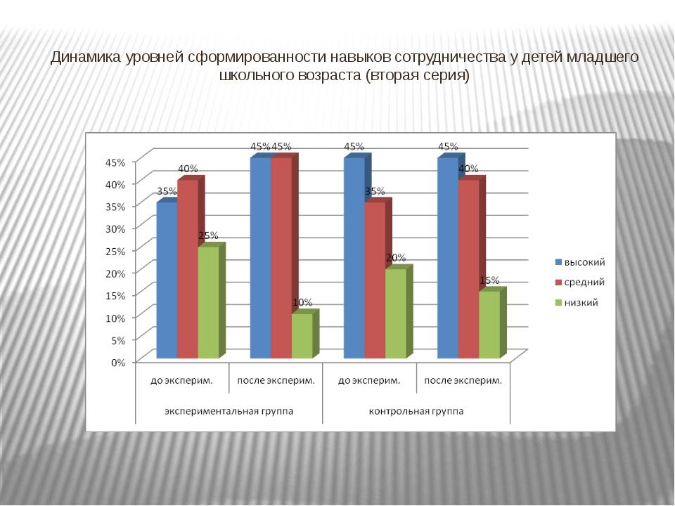 Динамика уровней сформированности навыков сотрудничества у детей младшего шко...