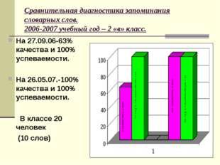 Сравнительная диагностика запоминания словарных слов. 2006-2007 учебный год –