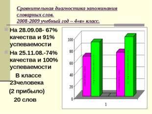 Сравнительная диагностика запоминания словарных слов. 2008-2009 учебный год –