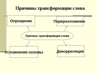 Причины трансформации слова Причины трансформации слова Опрощение Переразложе
