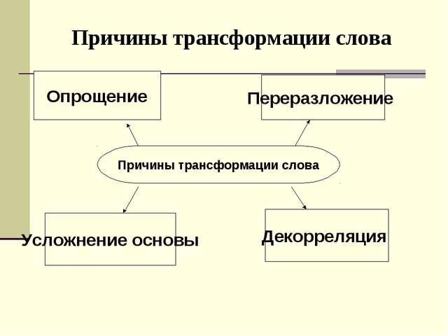 Причины трансформации слова Причины трансформации слова Опрощение Переразложе...