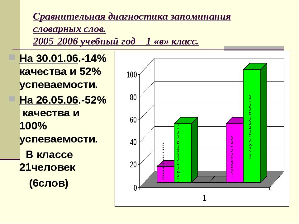 Сравнительная диагностика запоминания словарных слов. 2005-2006 учебный год –...