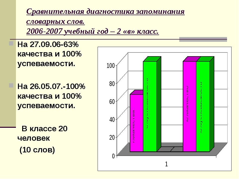 Сравнительная диагностика запоминания словарных слов. 2006-2007 учебный год –...