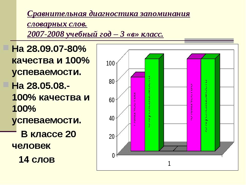 Сравнительная диагностика запоминания словарных слов. 2007-2008 учебный год –...