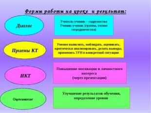Формы работы на уроке и результат: Учитель-ученик – содружество Ученик-ученик