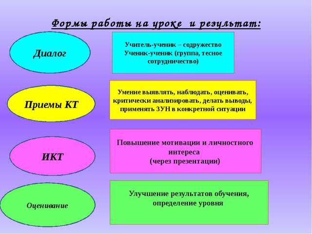 Формы работы на уроке и результат: Учитель-ученик – содружество Ученик-ученик...