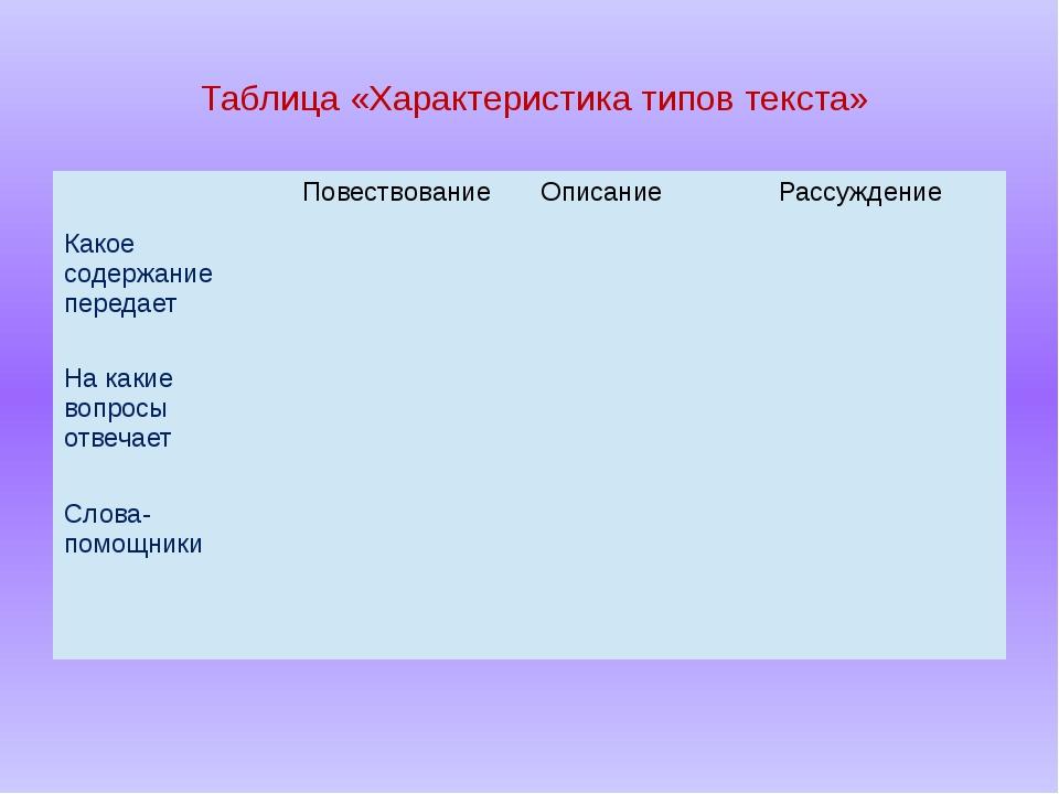Таблица «Характеристика типов текста» Повествование Описание Рассуждение Как...