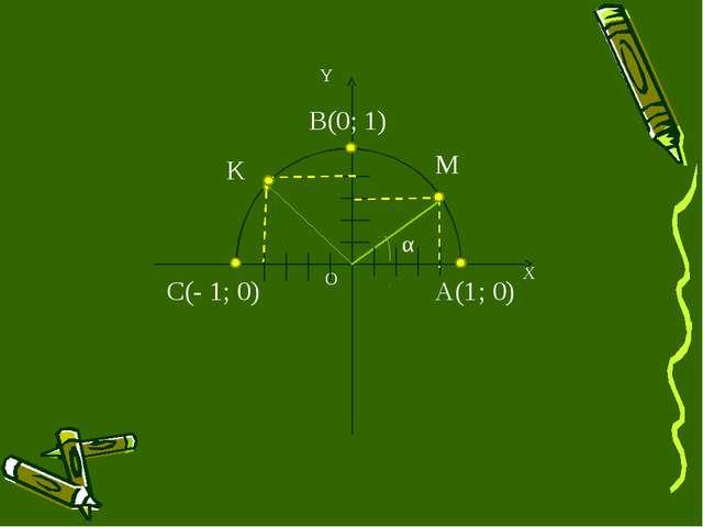 X M O α K Y A(1; 0) В(0; 1) С(- 1; 0)