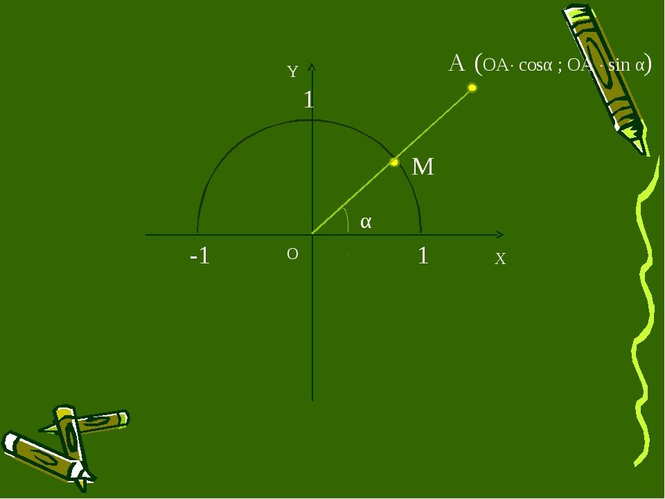X Y M A O (OA cosα ; ОА  sin α) α 1 1 -1