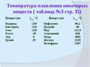 Температура плавления некоторых веществ ( таблица №3 стр. 32) Вещество tпл,