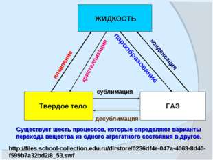 ЖИДКОСТЬ Твердое тело ГАЗ кристаллизация плавление парообразование конденсаци