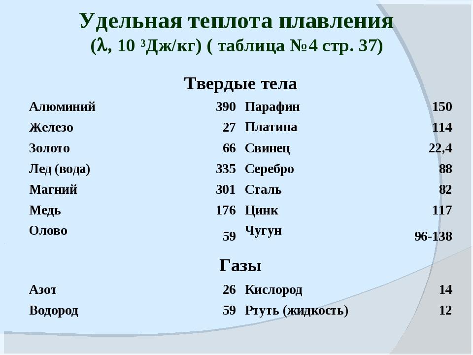 Удельная теплота плавления (, 10 ³Дж/кг) ( таблица №4 стр. 37) Твердые тела...