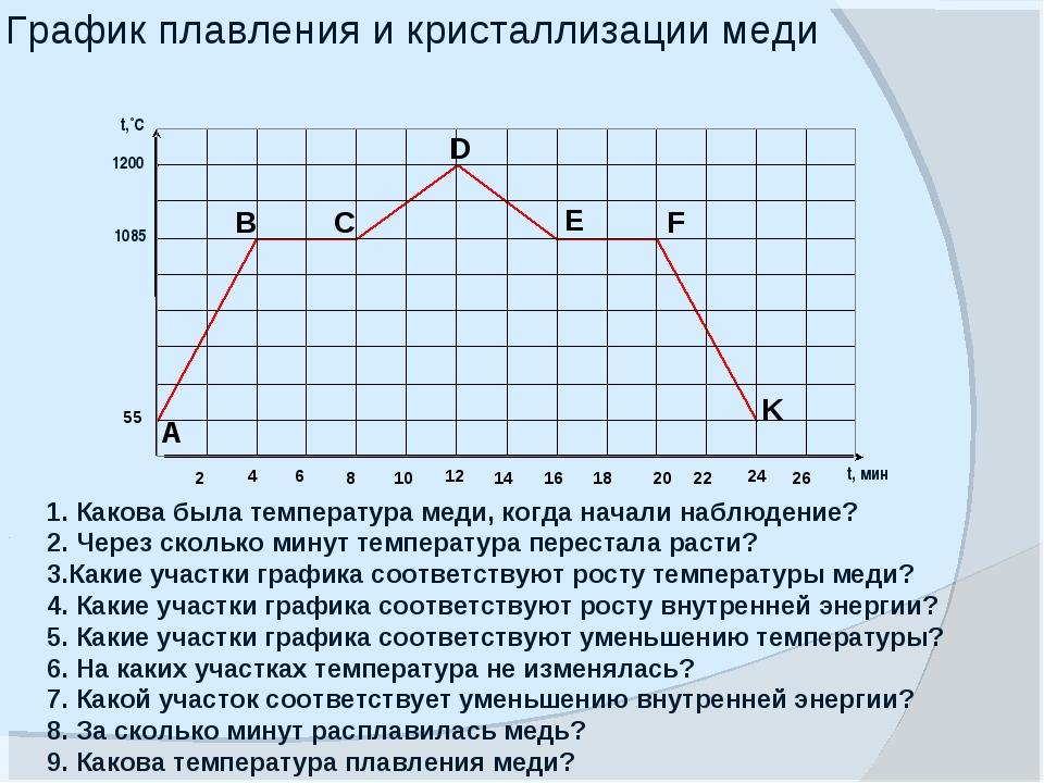График плавления и кристаллизации меди  1. Какова была температура меди, ког...