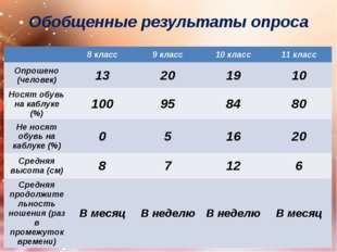 Обобщенные результаты опроса 8 класс 9 класс 10 класс 11 класс Опрошено (чело