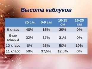 Высота каблуков ≤5 см 6-9 см 10-15 см 16-20 см 8 класс 46% 15% 39% 0% 9-ые кл