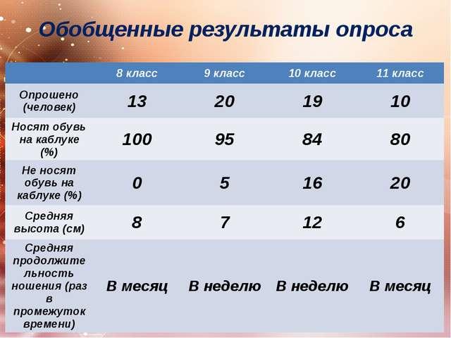 Обобщенные результаты опроса 8 класс 9 класс 10 класс 11 класс Опрошено (чело...