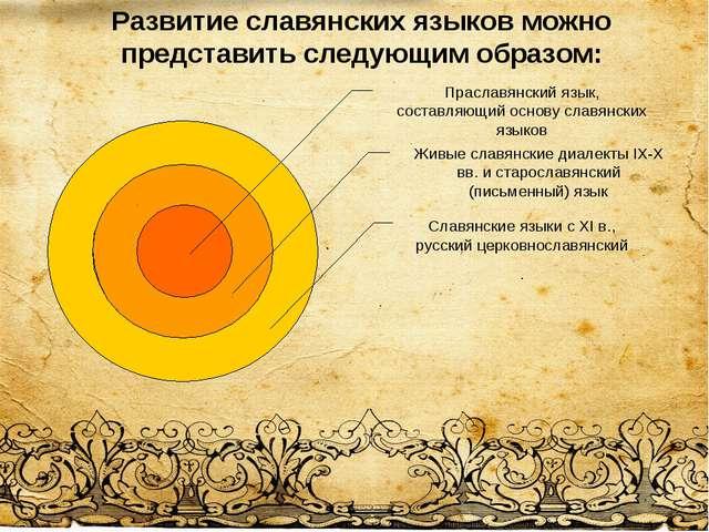 Развитие славянских языков можно представить следующим образом: Праславянский...