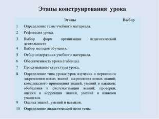 Этапы конструирования урока Этапы Выбор 1 Определение темы учебного материала