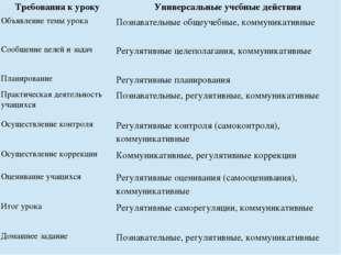 Требования к уроку Универсальные учебные действия Объявление темы урока Позна