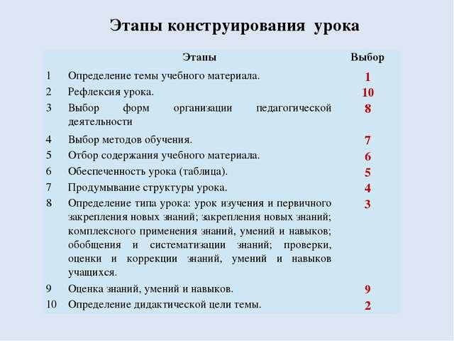 Этапы конструирования урока Этапы Выбор 1 Определение темы учебного материала...