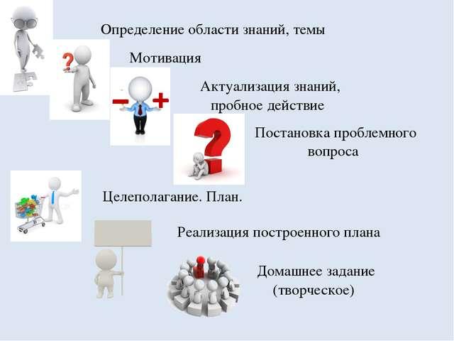 Определение области знаний, темы Мотивация Постановка проблемного вопроса Ак...