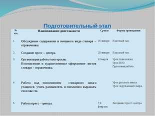 Подготовительный этап № п/п Наименование деятельности Сроки Форма проведения