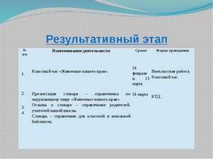 Результативный этап № п/п Наименование деятельности Сроки Форма проведения 1.