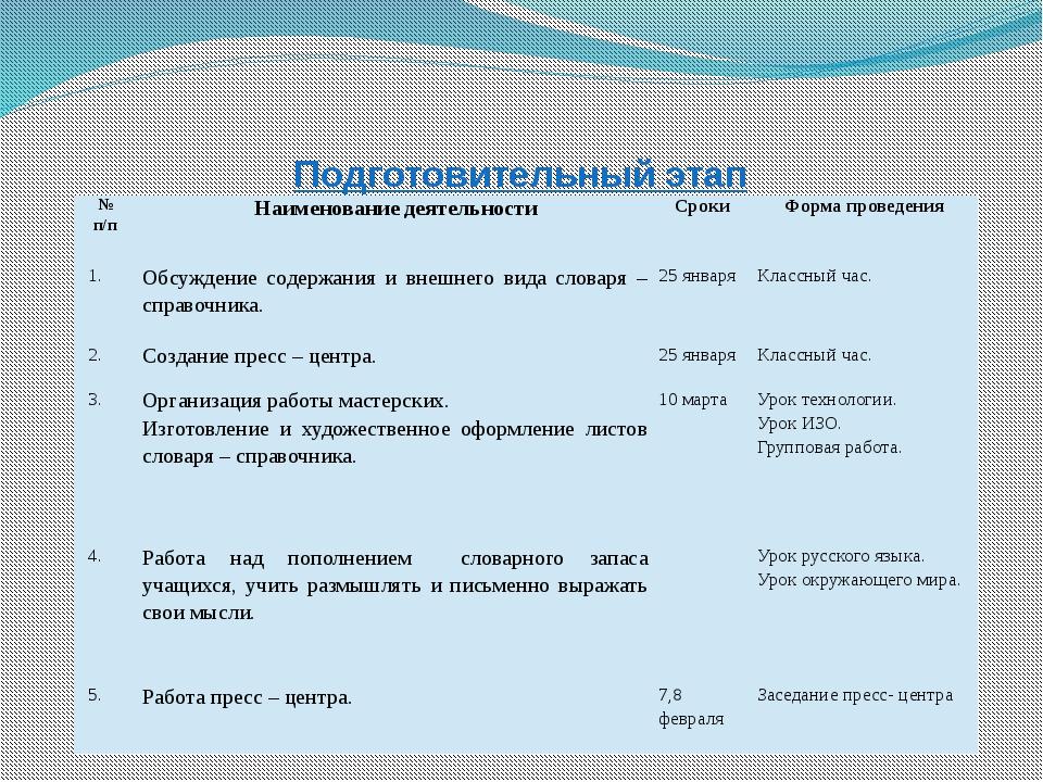 Подготовительный этап № п/п Наименование деятельности Сроки Форма проведения...