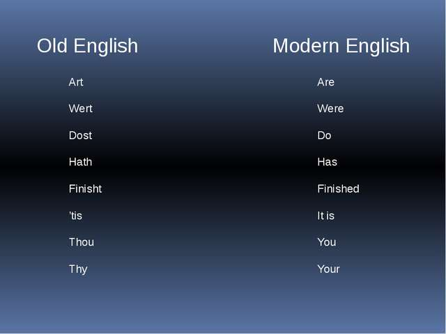 Old English Modern English Art Wert Dost Hath Finisht 'tis Thou Thy Are Were...