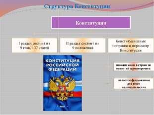 Структура Конституции Конституция Конституционные поправки и пересмотр Консти
