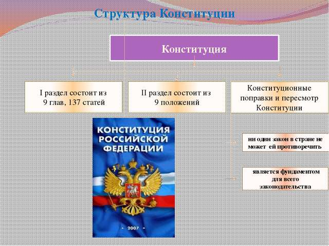 Структура Конституции Конституция Конституционные поправки и пересмотр Консти...