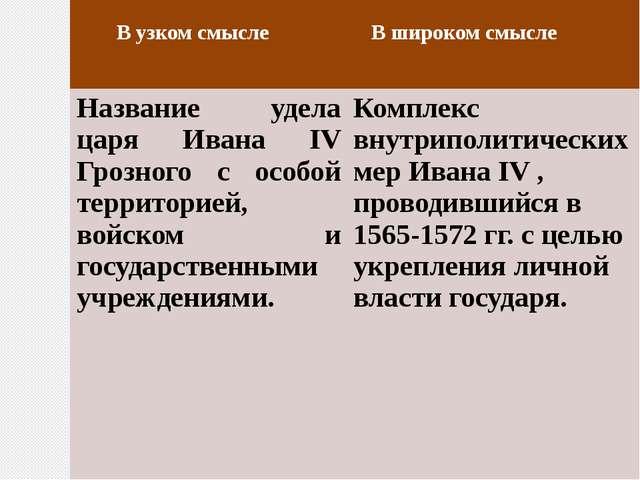 В узком смысле В широком смысле Название удела царя ИванаIVГрозного с особой...