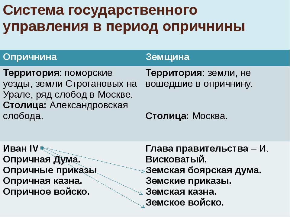 Система государственного управления в период опричнины Опричнина Земщина Терр...