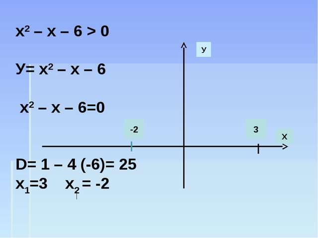 х2 – х – 6 > 0 У= х2 – х – 6 х2 – х – 6=0 D= 1 – 4 (-6)= 25 х1=3 х2 = -2 У Х...