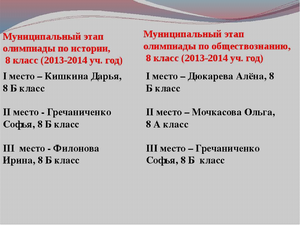 Муниципальный этап олимпиады по истории, 8 класс (2013-2014 уч. год) Муниципа...