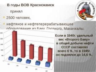 В годы ВОВ Краснокамск принял 2500 человек, нефтяное и нефтеперерабатывающее