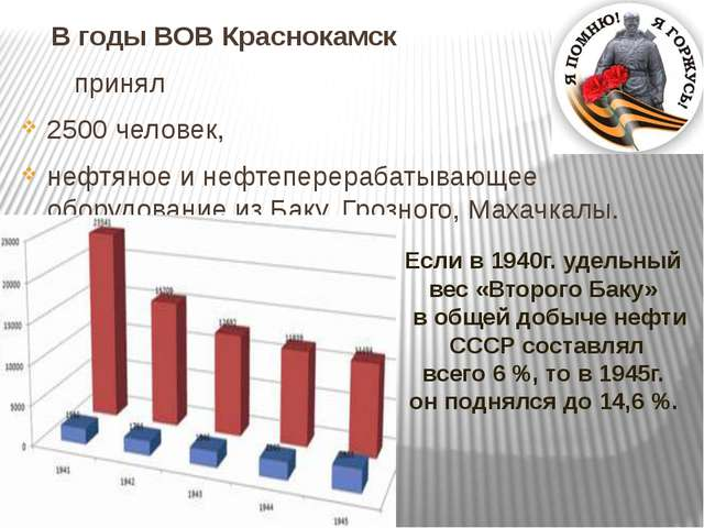 В годы ВОВ Краснокамск принял 2500 человек, нефтяное и нефтеперерабатывающее...