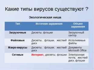 Какие типы вирусов существуют ? Экологическая ниша ТипИсточник зараженияОбъ
