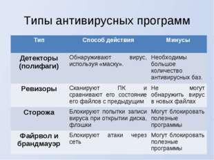 Типы антивирусных программ ТипСпособ действияМинусы Детекторы (полифаги)Об