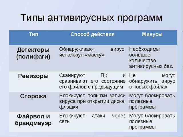 Типы антивирусных программ ТипСпособ действияМинусы Детекторы (полифаги)Об...
